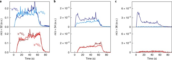 The stability number as a metric for electrocatalyst stability