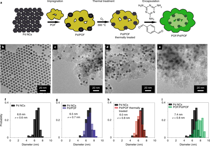 Transition state and product diffusion control by polymer