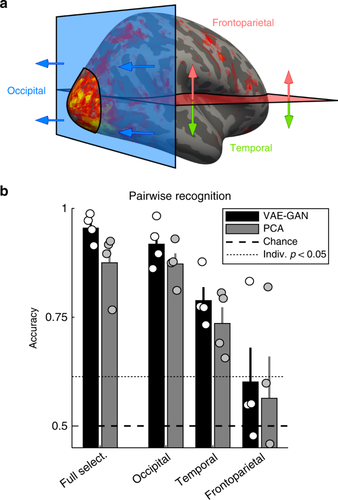Reconstructing faces from fMRI patterns using deep generative neural