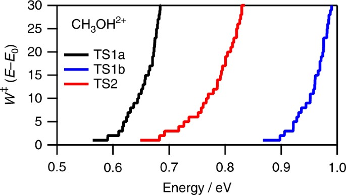 Coherent vibrations in methanol cation probed by periodic H