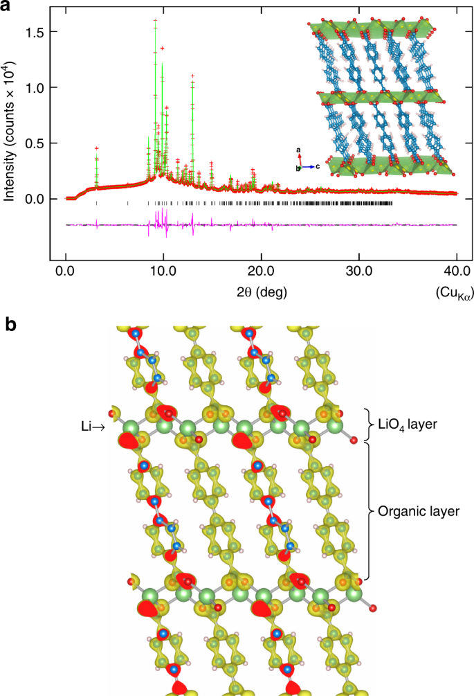 Intercalated metal–organic frameworks with high electronic