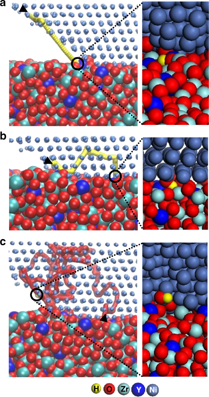 Atomic structure observations and reaction dynamics