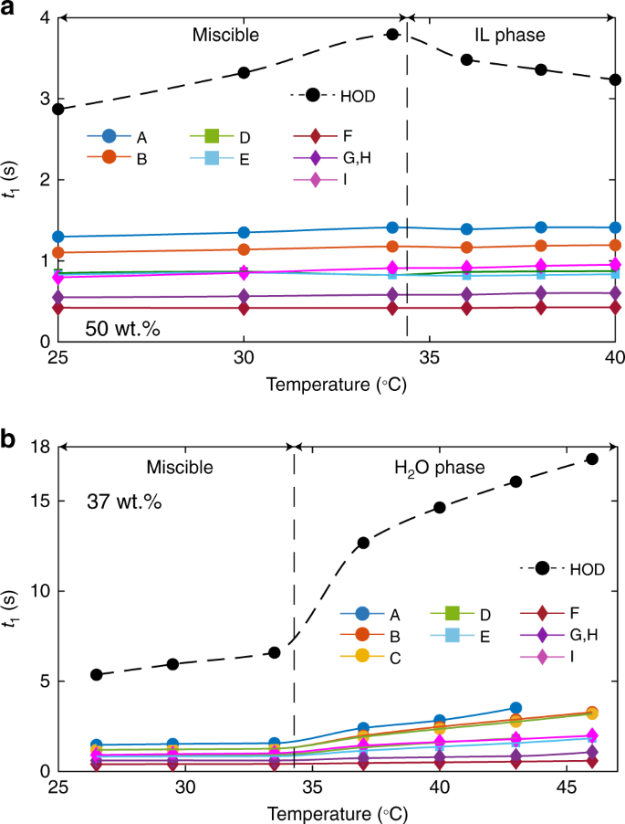 Molecular Insight Into The Lower Critical Solution Temperature Transition  Of Aqueous Alkyl Phosphonium Benzene Sulfonates | Communications Chemistry