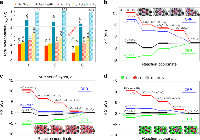 Functionalization of 2D materials for enhancing OER/ORR catalytic acti