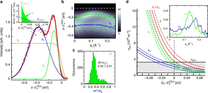 Mapping the band structure of GeSbTe phase change alloys