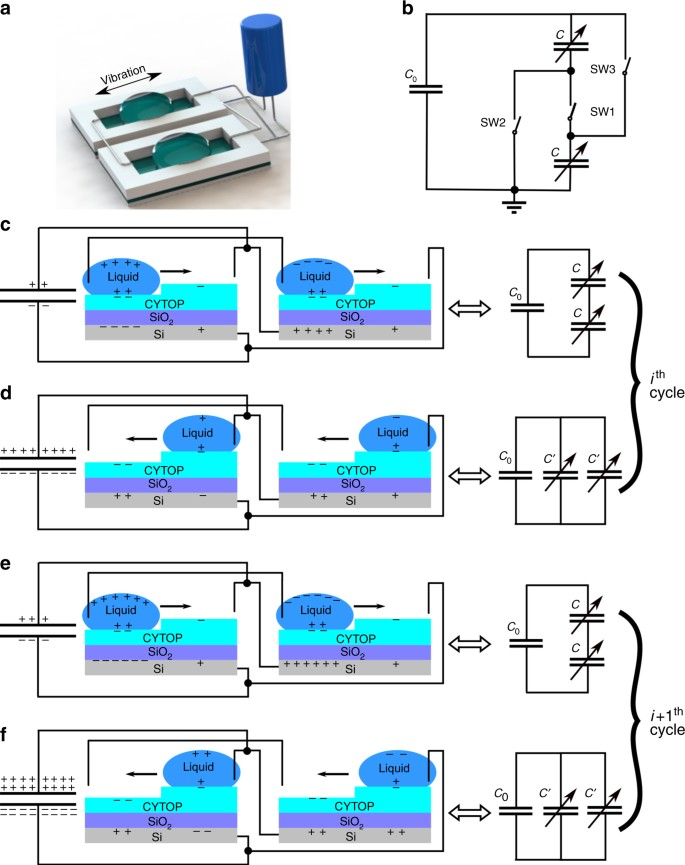 Exponential energy harvesting through repetitive reconfigurations of