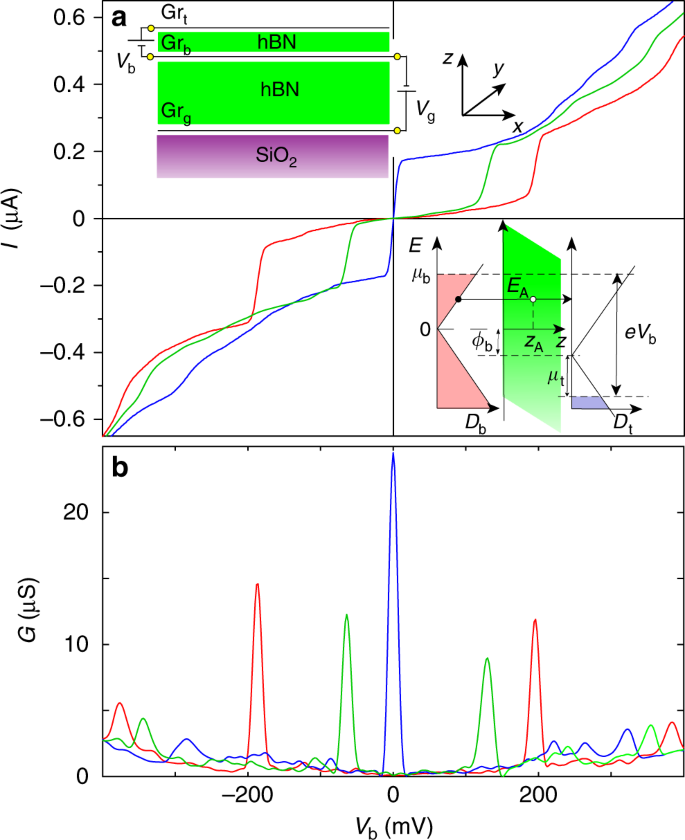 Tunnel spectroscopy of localised electronic states in