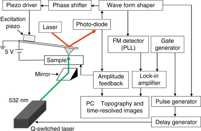 Time-resolved electrostatic force microscopy using tip