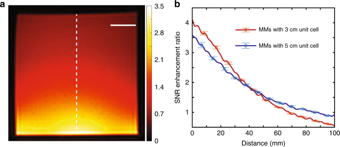 Boosting magnetic resonance imaging signal-to-noise ratio using