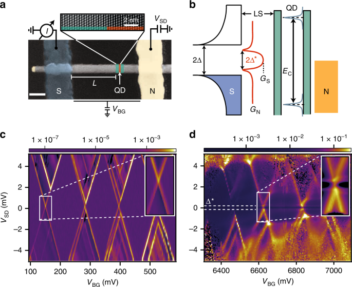 Spectroscopy of the superconducting proximity effect in nanowires usin