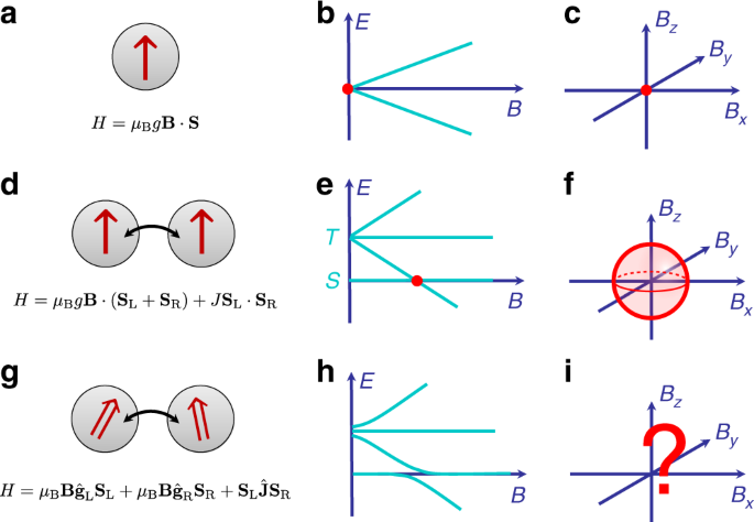 Observation of spin–orbit coupling induced Weyl points in a two-