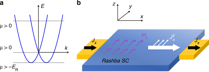 Spin supercurrent in two-dimensional superconductors with Rashba spin-