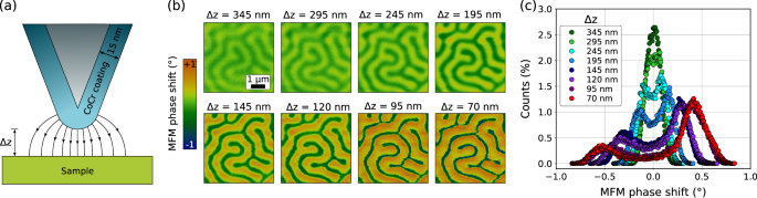 Individual skyrmion manipulation by local magnetic field gradients