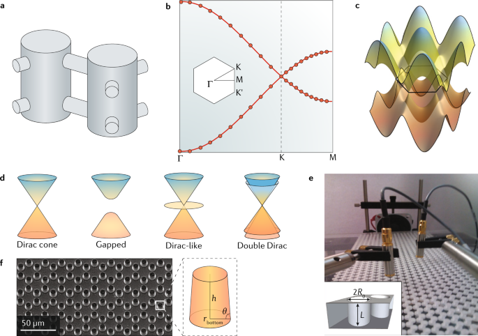 Topological phases in acoustic and mechanical systems