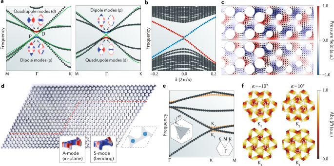 Topological phases in acoustic and mechanical systems | Nature