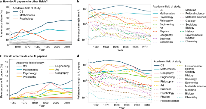 The evolution of citation graphs in artificial intelligence research