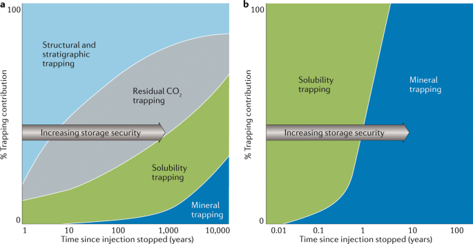 Carbon dioxide storage through mineral carbonation