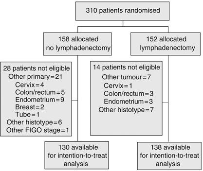 Randomised Study Of Systematic Lymphadenectomy In Patients With Epithelial Ovarian Cancer Macroscopically Confined To The Pelvis British Journal Of Cancer