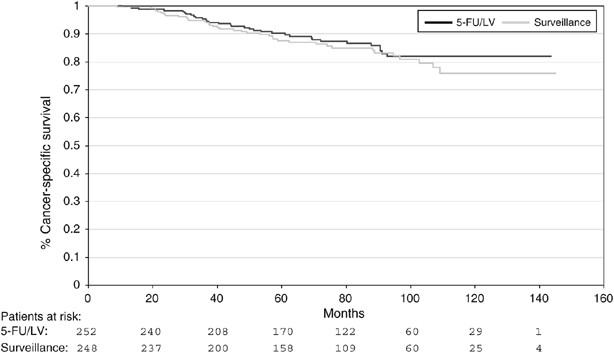 A Prospective Randomised Phase Iii Trial Of Adjuvant Chemotherapy With 5 Fluorouracil And Leucovorin In Patients With Stage Ii Colon Cancer British Journal Of Cancer