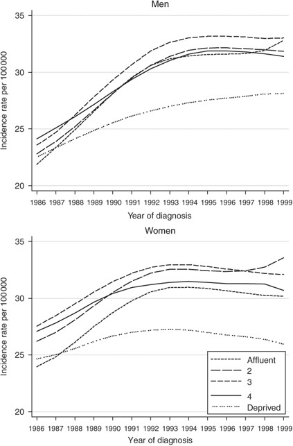 Survival From Cancer Of The Colon In England And Wales Up To 2001 British Journal Of Cancer