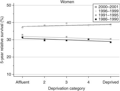 Survival From Cancer Of The Ovary In England And Wales Up To 2001 British Journal Of Cancer