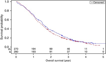 Clinicopathological Features And Outcome In Advanced Colorectal Cancer Patients With Synchronous Vs Metachronous Metastases British Journal Of Cancer