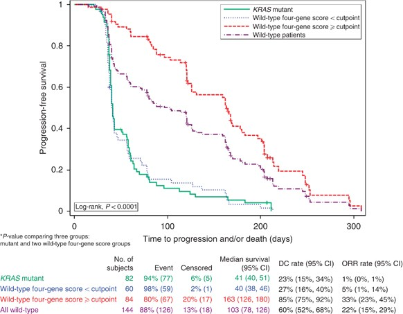 Tumour Gene Expression Predicts Response To Cetuximab In Patients With Kras Wild Type Metastatic Colorectal Cancer British Journal Of Cancer