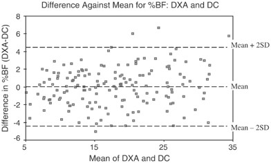 Comparison of anthropometry to DXA: a new prediction