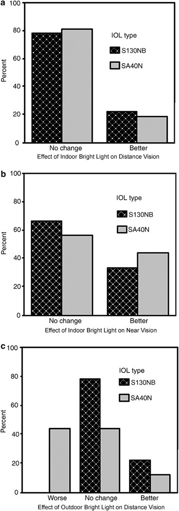 Effect of illumination on visual function after monofocal