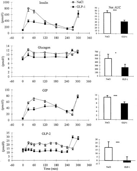 The effect of physiological levels of glucagon-like peptide-1 on