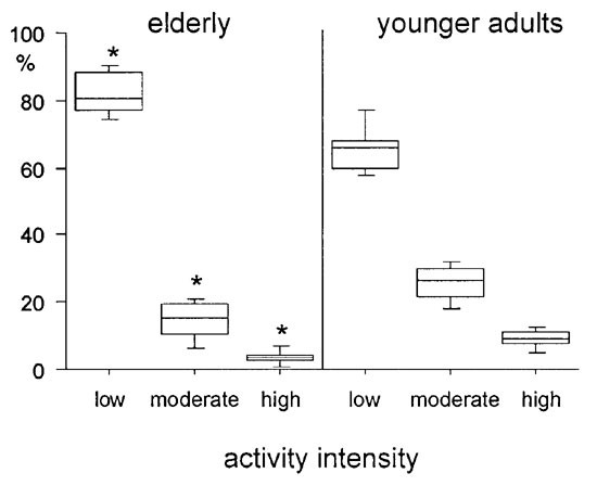 Physical inactivity as a determinant of the physical