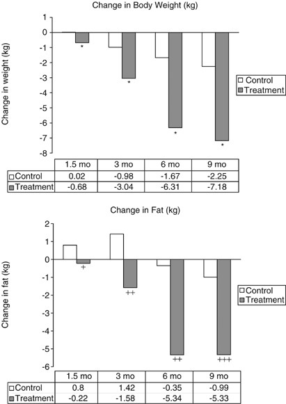 Multinutrient Supplement Containing Ephedra And Caffeine