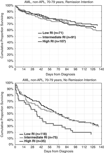 Attitude Towards Remission Induction For Elderly Patients With Acute Myeloid Leukemia Influences Survival Leukemia