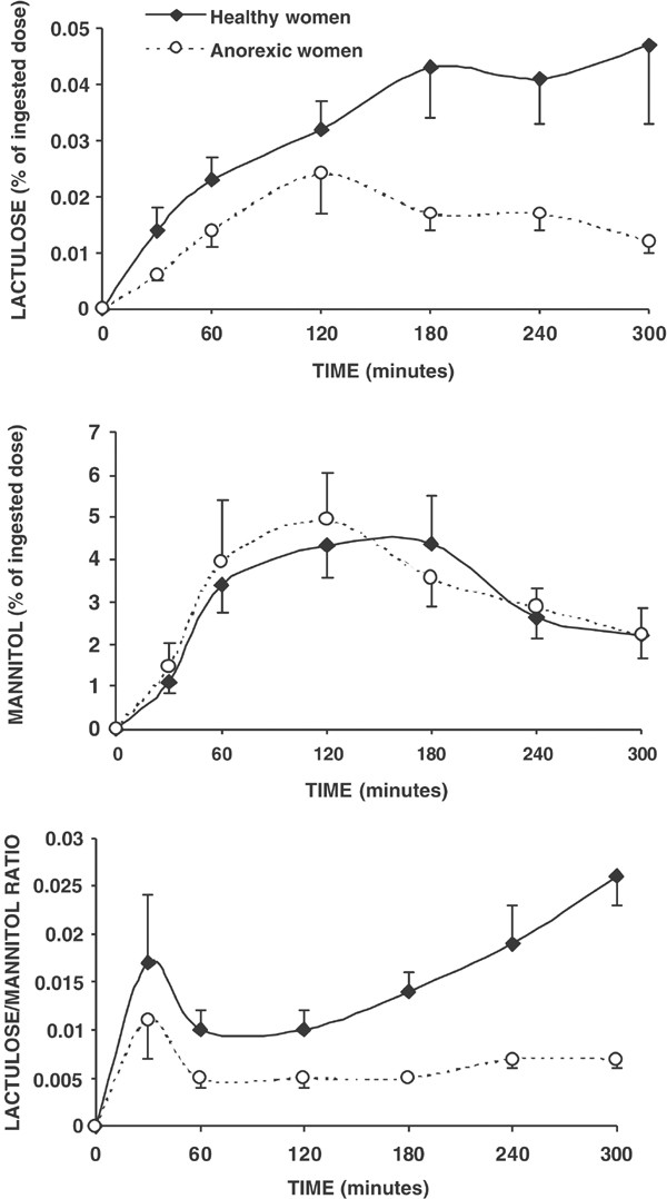 Intestinal permeability is decreased in anorexia nervosa