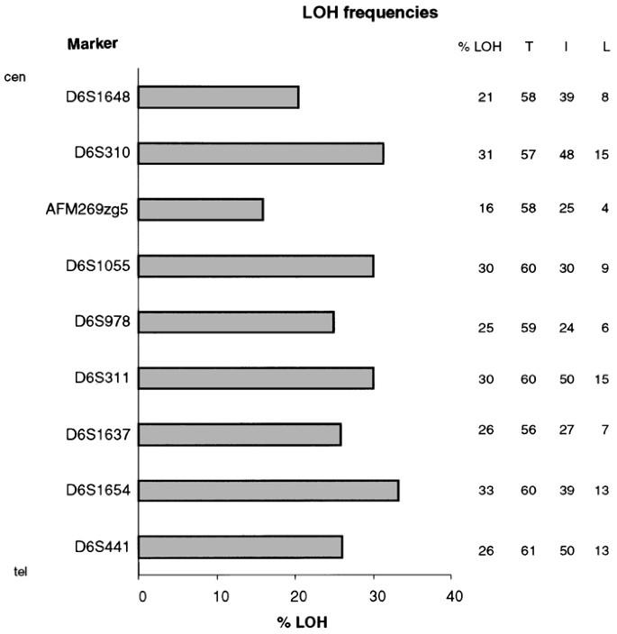 SASH1 : a candidate tumor suppressor gene on chromosome 6q24