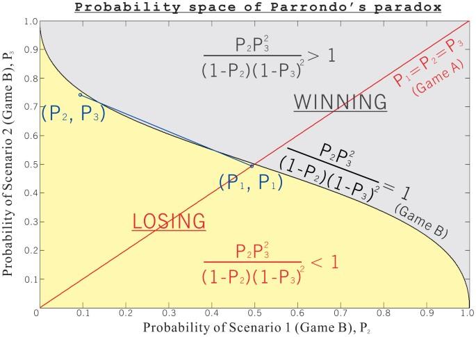 Parrondo s paradox betting websites expocamp bettingen switzerland