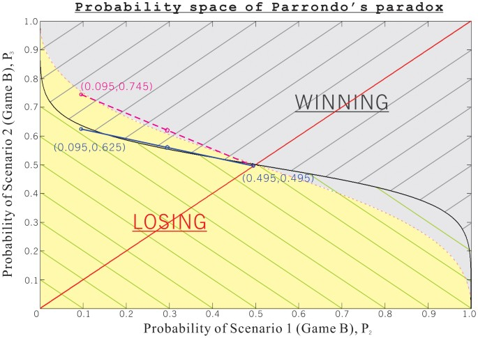 parrondo s paradox betting websites