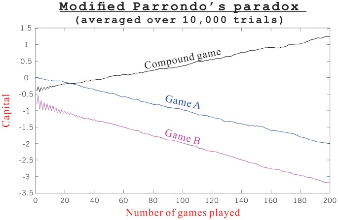Parrondo s paradox betting calculator forking crypto currency prices