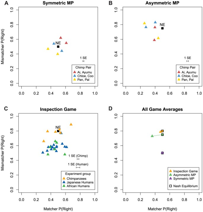 Chimpanzee choice rates in competitive games <b>match</b> equilibrium ...