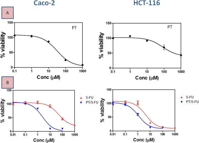 Pterostilbine An Active Component Of Blueberries Sensitizes Colon Cancer Cells To 5 Fluorouracil Cytotoxicity Scientific Reports