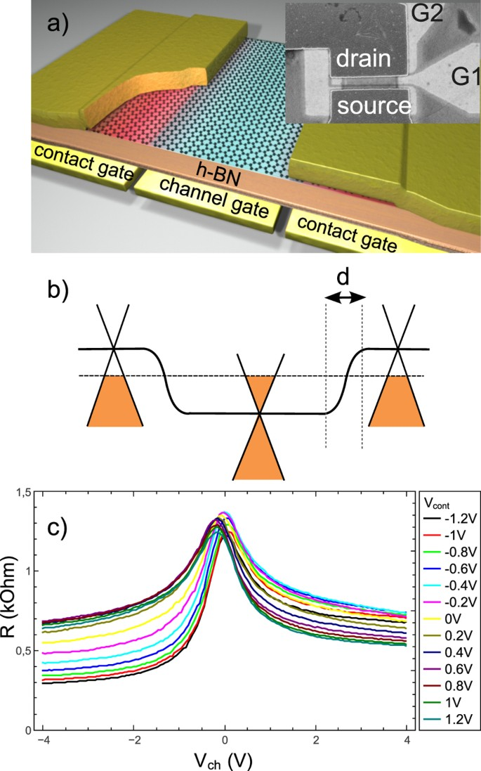 Contact Gating At GHz Frequency In Graphene | Scientific Reports