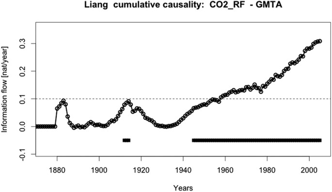 On the causal structure between CO 2 and global temperature