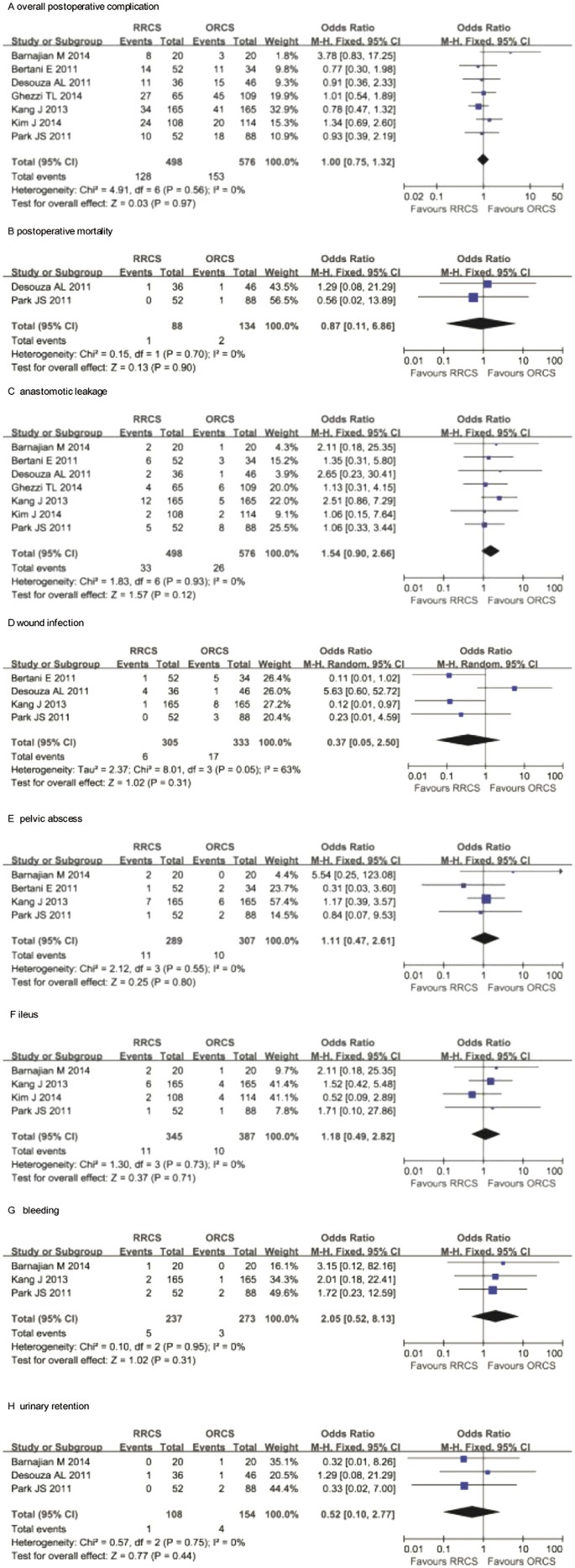 Robotic Assisted Surgery Versus Open Surgery In The Treatment Of Rectal Cancer The Current Evidence Scientific Reports