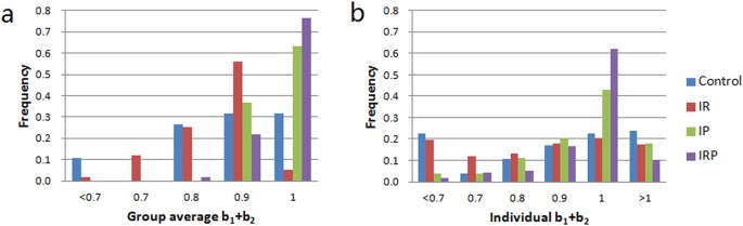 The Dynamics Of Human Behavior In The Public Goods Game With Institutional Incentives Scientific Reports