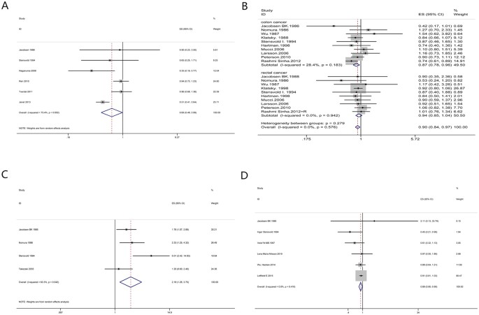 Coffee And Cancer Risk A Meta Analysis Of Prospective Observational Studies Scientific Reports