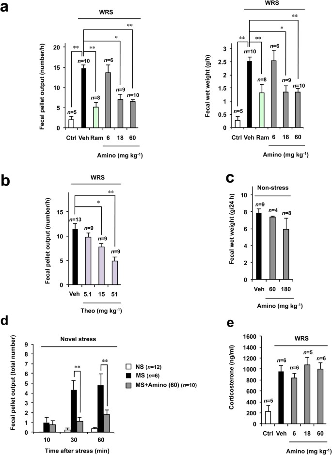 Aminophylline Suppresses Stress Induced Visceral Hypersensitivity And Defecation In Irritable Bowel Syndrome Scientific Reports