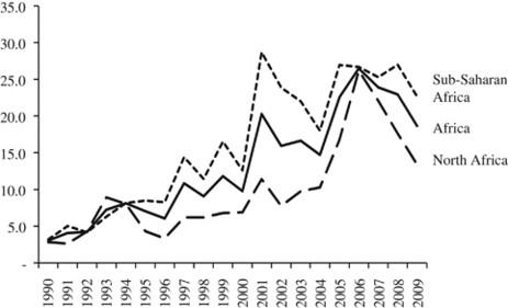 FDI Flows to Sub-Saharan Africa: The Impact of Finance ...
