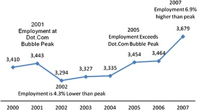 IT employment prospects: beyond the dotcom bubble | SpringerLink