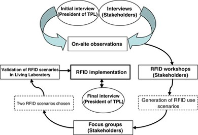 A contingency model for creating value from RFID supply chain ...