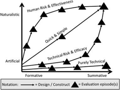 FEDS: a Framework for Evaluation in Design Science Research ...